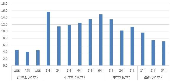教育費グラフ(私立)