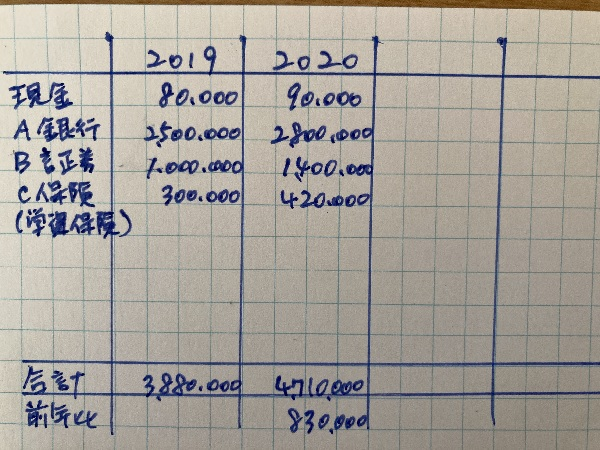 年末残高の表