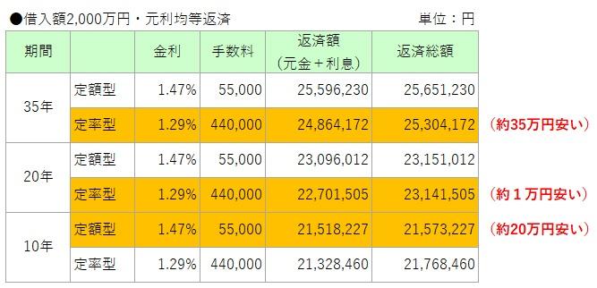 住宅ローン定額型と定率型